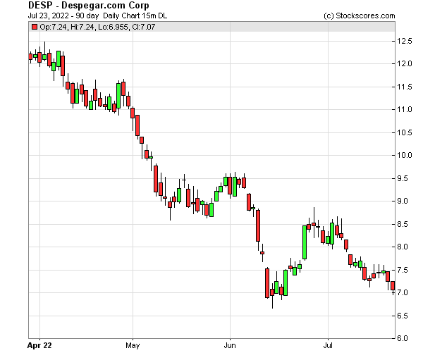 Daily Technical Chart for (NYSE: DESP)