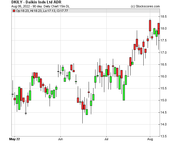 Daily Technical Chart for (OTC: DKILY)