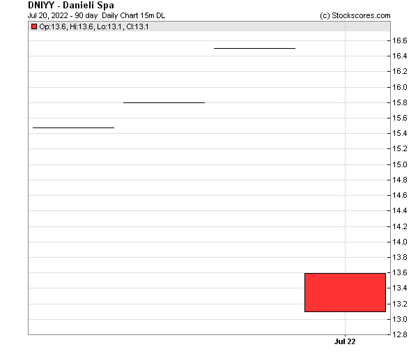 Daily Technical Chart for (OTC: DNIYY)