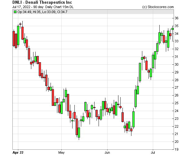 Daily Technical Chart for (NASDAQ: DNLI)