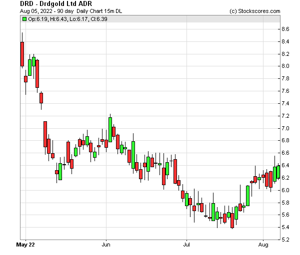 Daily Technical Chart for (NYSE: DRD)