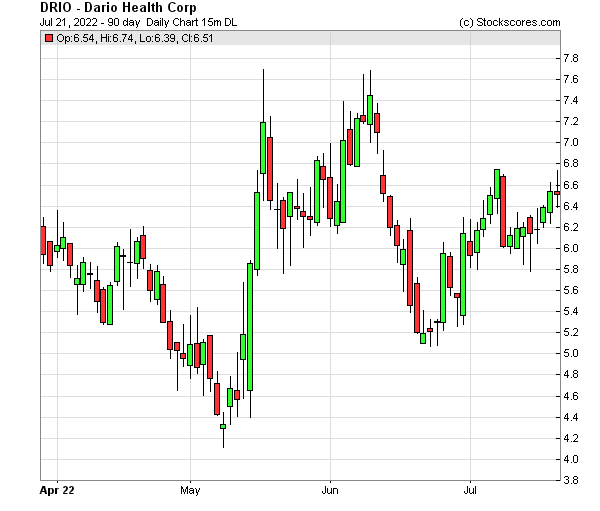 Daily Technical Chart for (NASDAQ: DRIO)