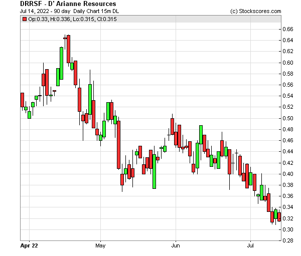 Daily Technical Chart for (OTC: DRRSF)
