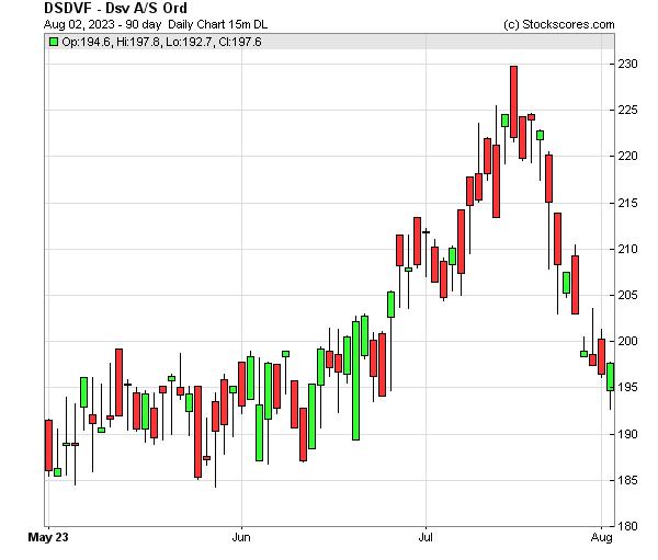 Daily Technical Chart for (OTC: DSDVF)
