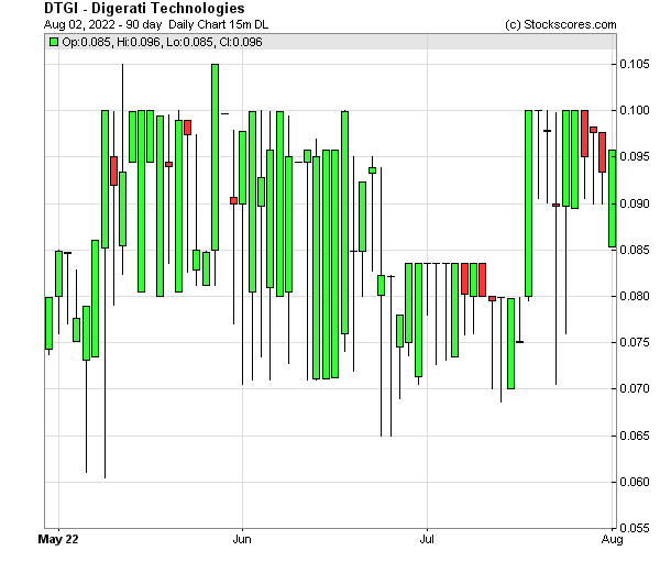 Daily Technical Chart for (OTC: DTGI)