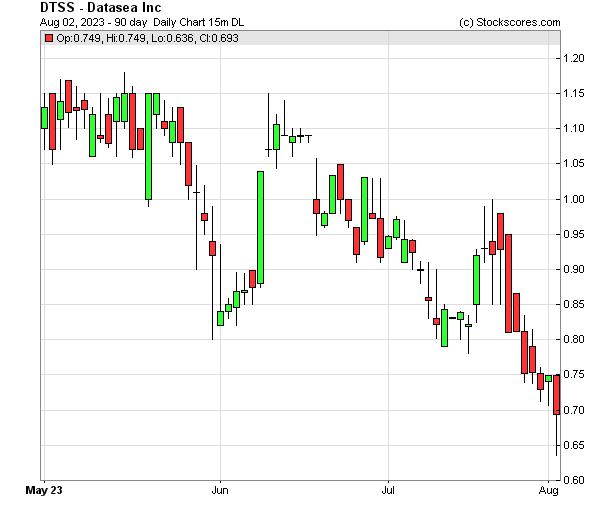 Daily Technical Chart for (OTC: DTSS)
