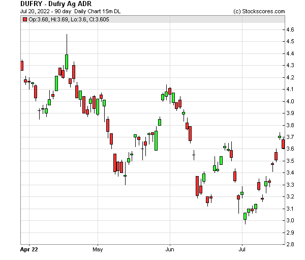 Daily Technical Chart for (OTC: DUFRY)