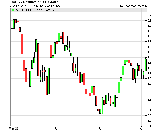 Daily Technical Chart for (NASDAQ: DXLG)