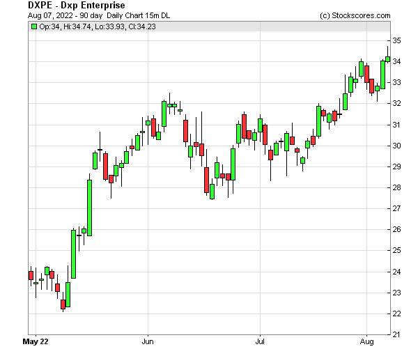 Daily Technical Chart for (NASDAQ: DXPE)