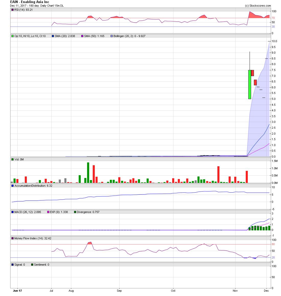 Enabling asia inc eain stock message board investorshub eain biocorpaavc Choice Image