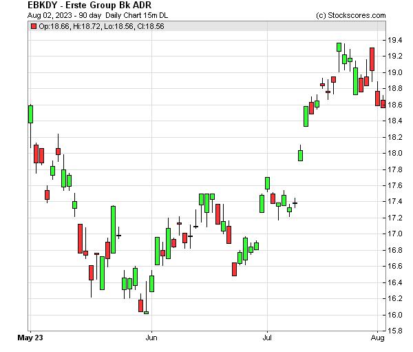Daily Technical Chart for (OTC: EBKDY)