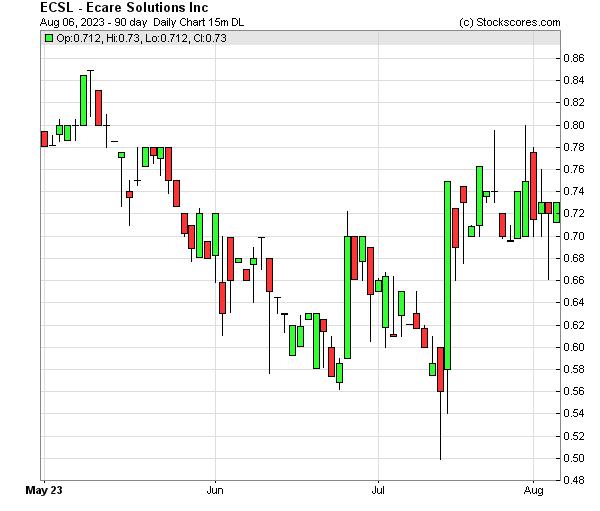 Daily Technical Chart for (OTC: ECSL)