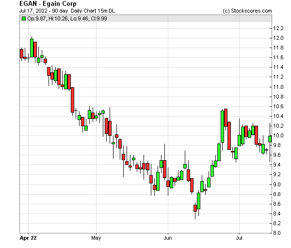 Daily Technical Chart for (NASDAQ: EGAN)