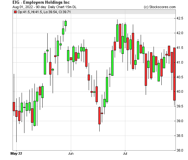 Daily Technical Chart for (NYSE: EIG)
