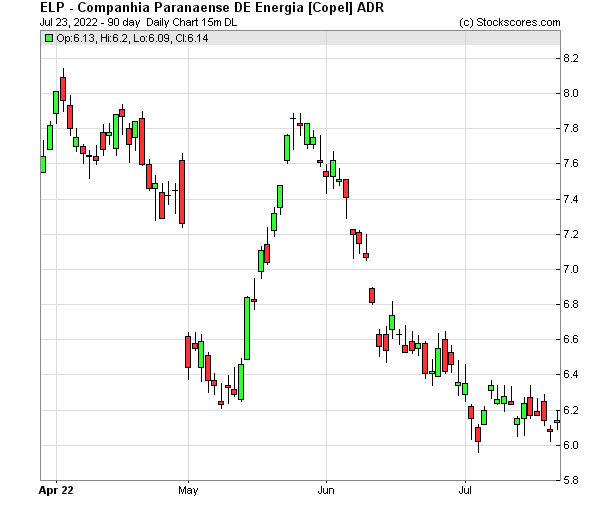 Daily Technical Chart for (NYSE: ELP)