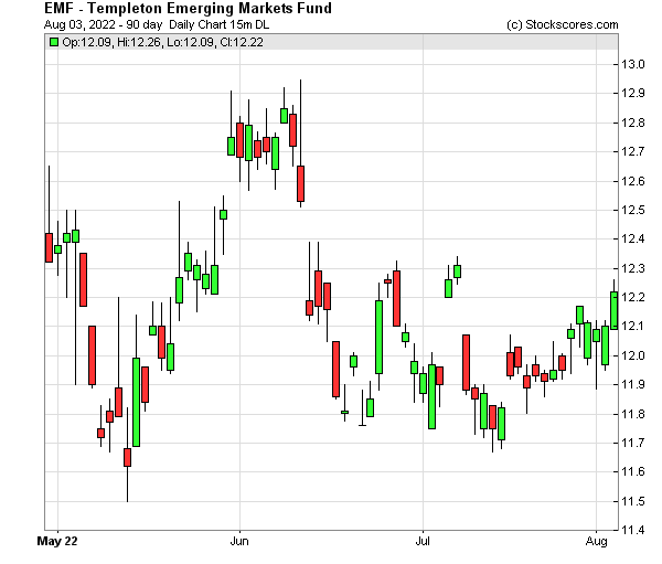 Daily Technical Chart for (NYSE: EMF)