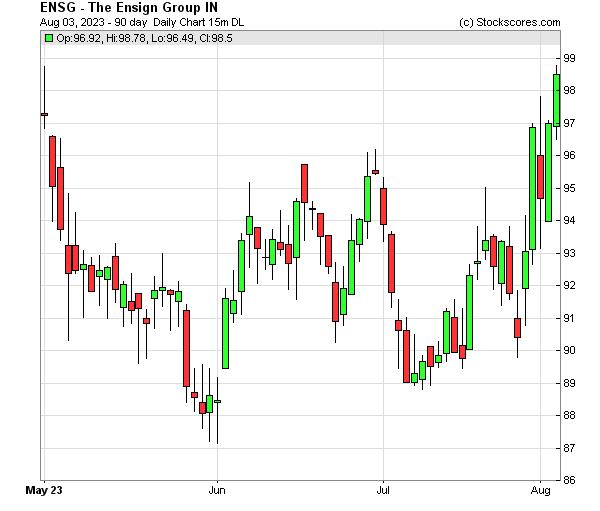 Daily Technical Chart for (NASDAQ: ENSG)