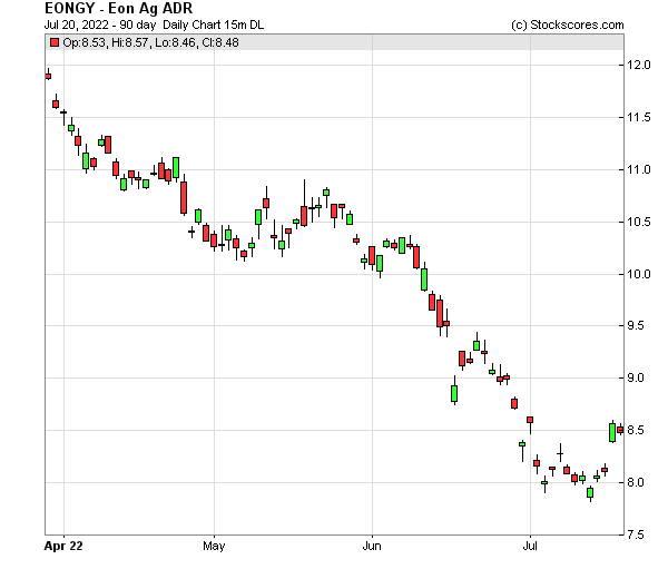 Daily Technical Chart for (OTC: EONGY)