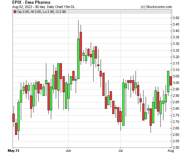 Daily Technical Chart for (NASDAQ: EPIX)