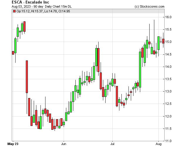 Daily Technical Chart for (NASDAQ: ESCA)