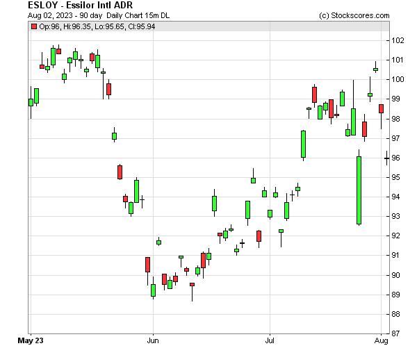 Daily Technical Chart for (OTC: ESLOY)