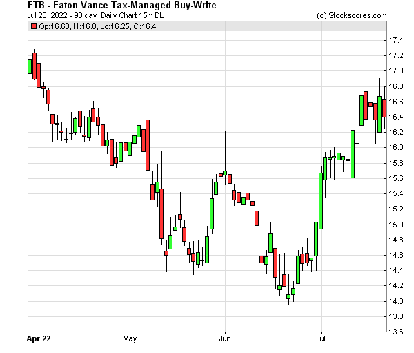 Daily Technical Chart for (NYSE: ETB)