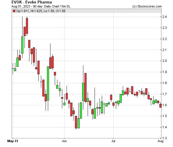 Daily Technical Chart for (NASDAQ: EVOK)
