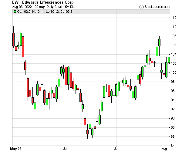 Daily Technical Chart for (NYSE: EW)