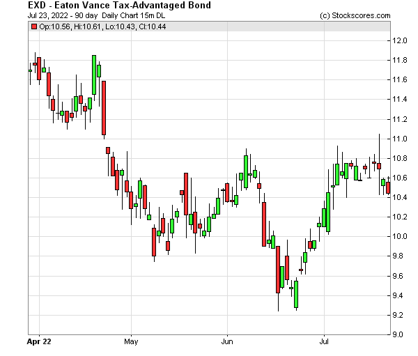 Daily Technical Chart for (NYSE: EXD)