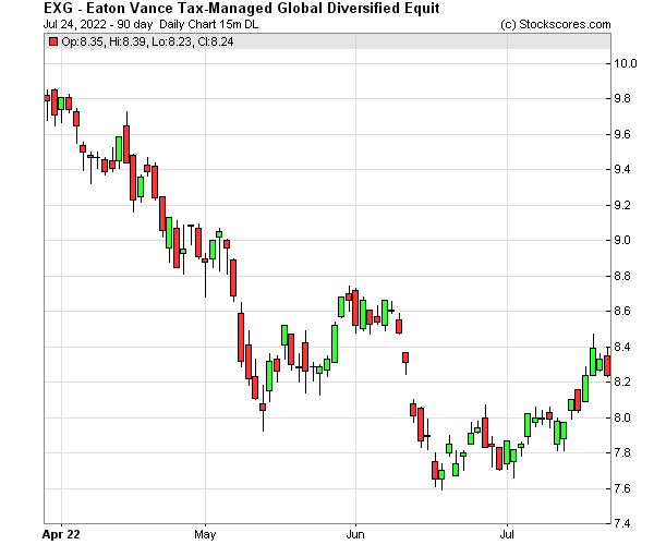 Daily Technical Chart for (NYSE: EXG)