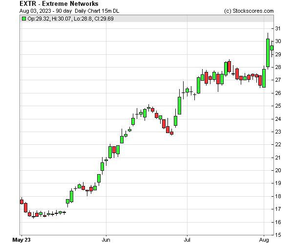 Daily Technical Chart for (NASDAQ: EXTR)