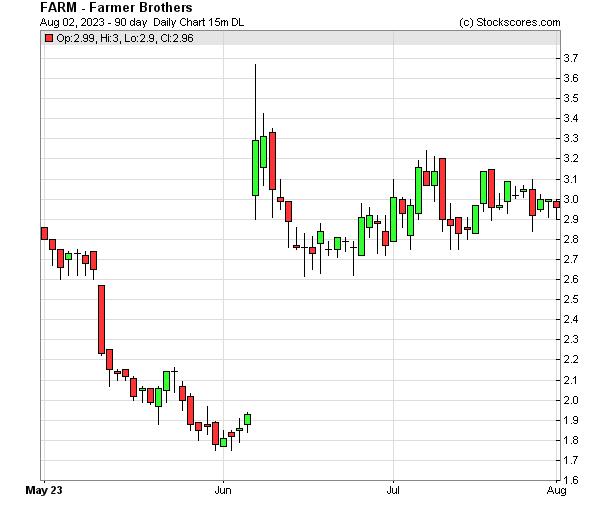 Daily Technical Chart for (NASDAQ: FARM)