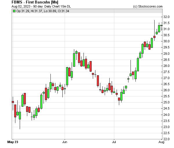Daily Technical Chart for (NASDAQ: FBMS)