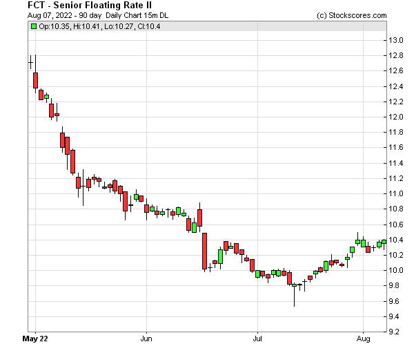 Daily Technical Chart for (NYSE: FCT)