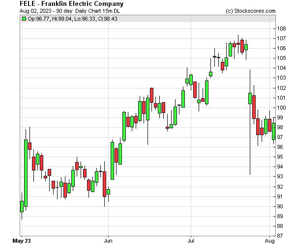 Daily Technical Chart for (NASDAQ: FELE)