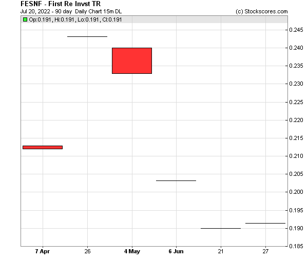 Daily Technical Chart for (OTC: FESNF)