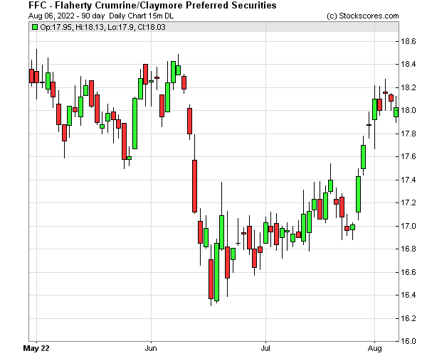 Daily Technical Chart for (NYSE: FFC)