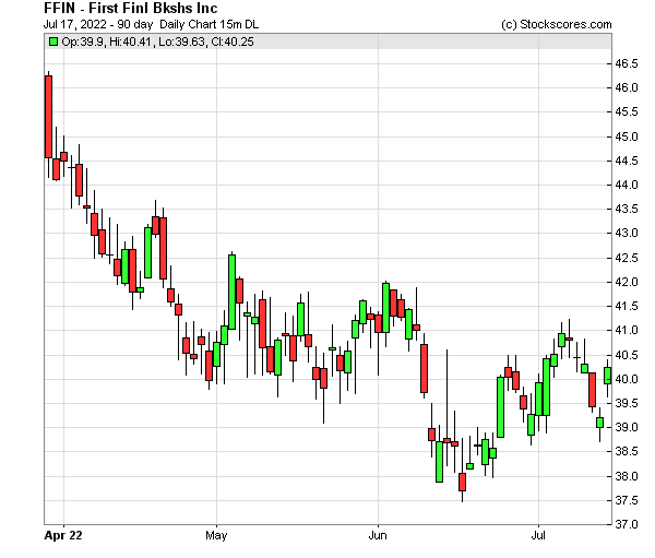 Daily Technical Chart for (NASDAQ: FFIN)
