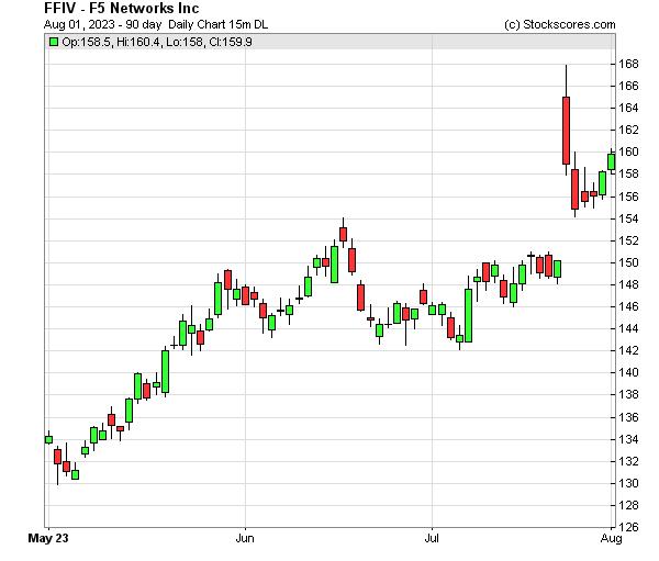 Daily Technical Chart for (NASDAQ: FFIV)