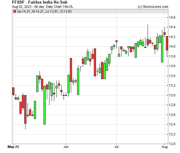 Daily Technical Chart for (OTC: FFXDF)