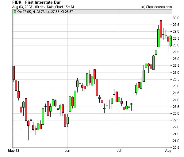 Daily Technical Chart for (NASDAQ: FIBK)