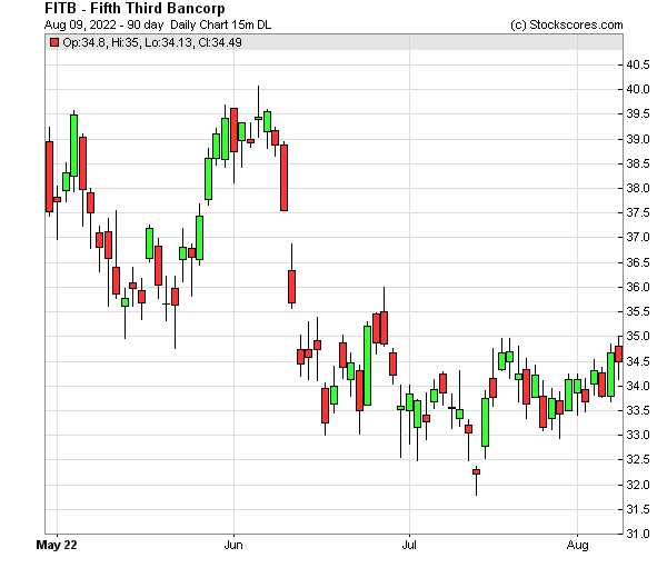 Daily Technical Chart for (NASDAQ: FITB)