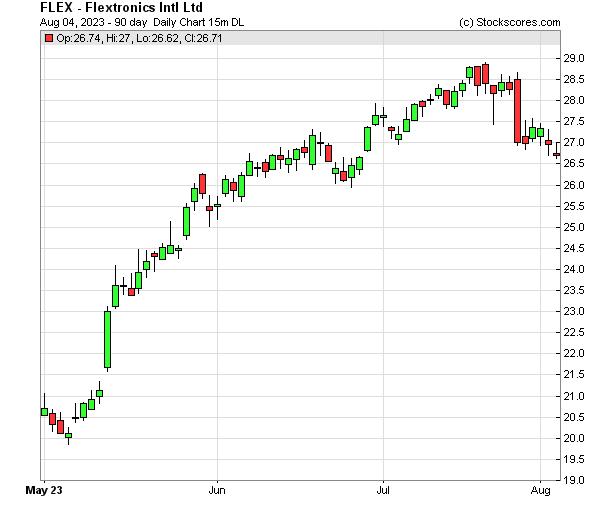 Daily Technical Chart for (NASDAQ: FLEX)