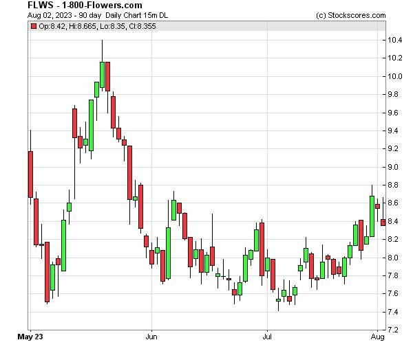 Daily Technical Chart for (NASDAQ: FLWS)