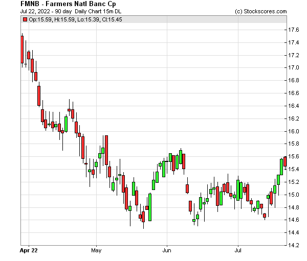 Daily Technical Chart for (NASDAQ: FMNB)