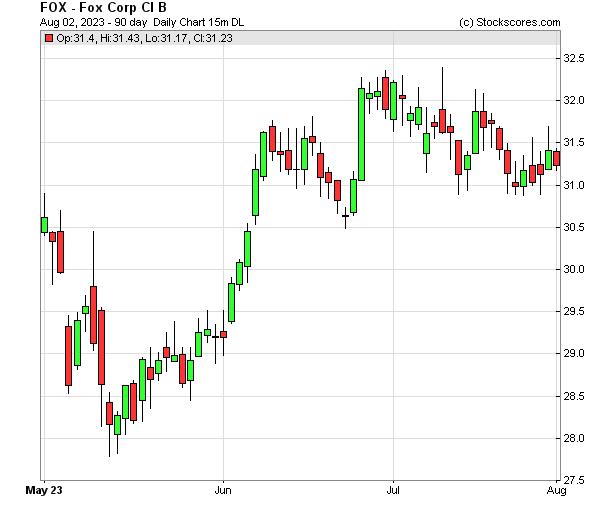 Daily Technical Chart for (NASDAQ: FOX)