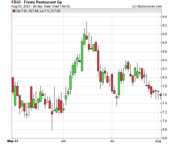 Daily Technical Chart for (NASDAQ: FRGI)