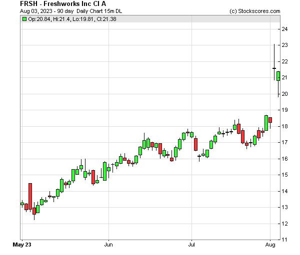 Daily Technical Chart for (NASDAQ: FRSH)