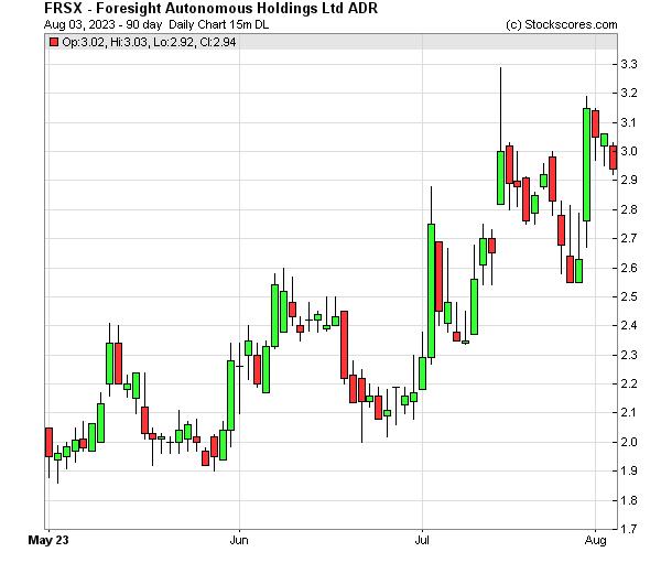 Daily Technical Chart for (NASDAQ: FRSX)