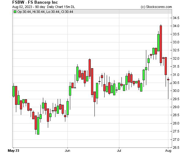 Daily Technical Chart for (NASDAQ: FSBW)
